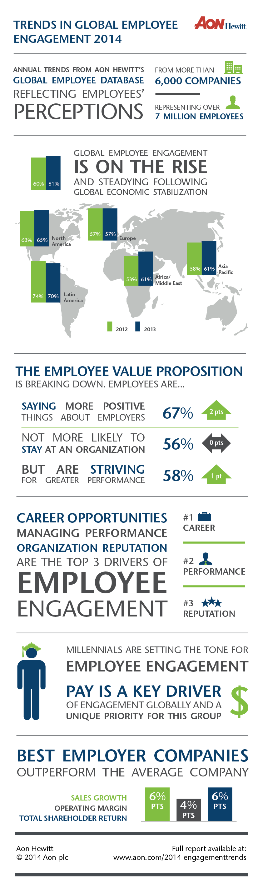2014 global employee engagement trends infographic