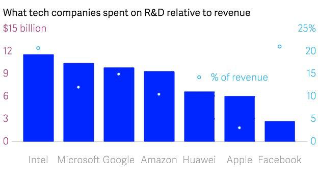R&D spending graph