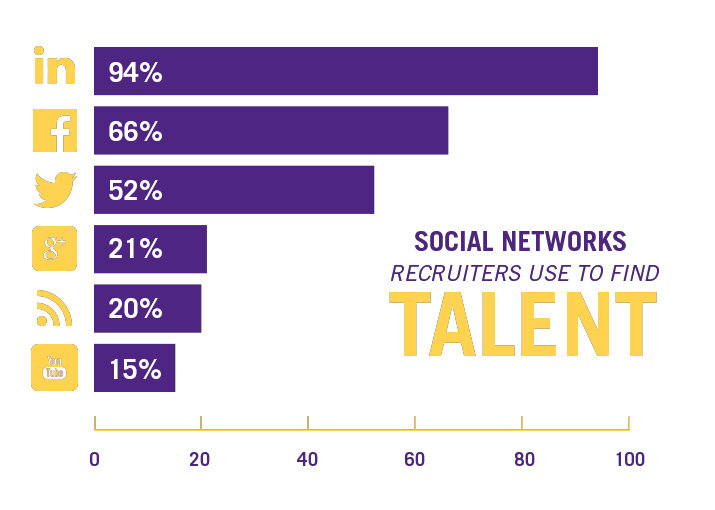 Social Networks recruiters use to find talent