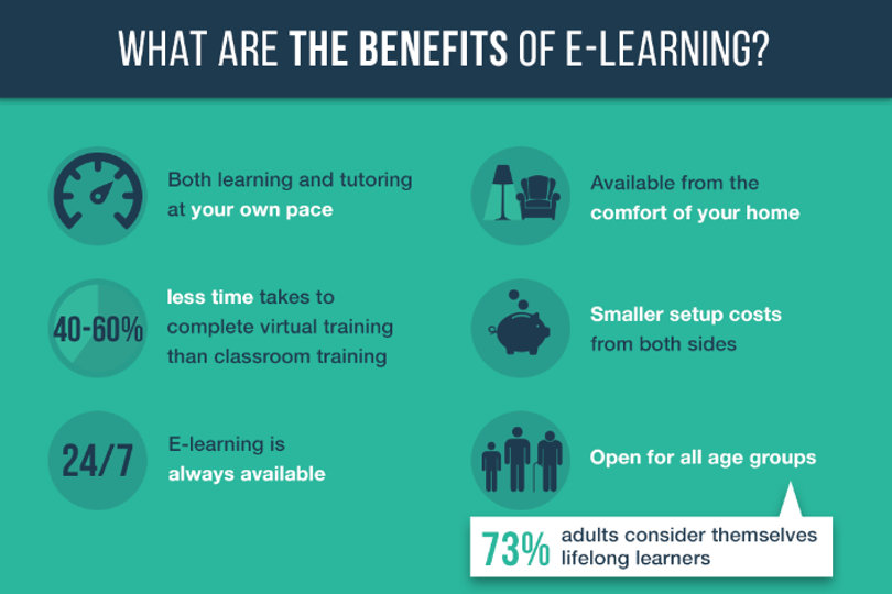 E-learning benefits - infographic